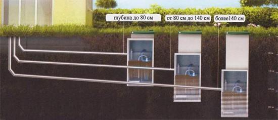 Пример уклона труб канализации