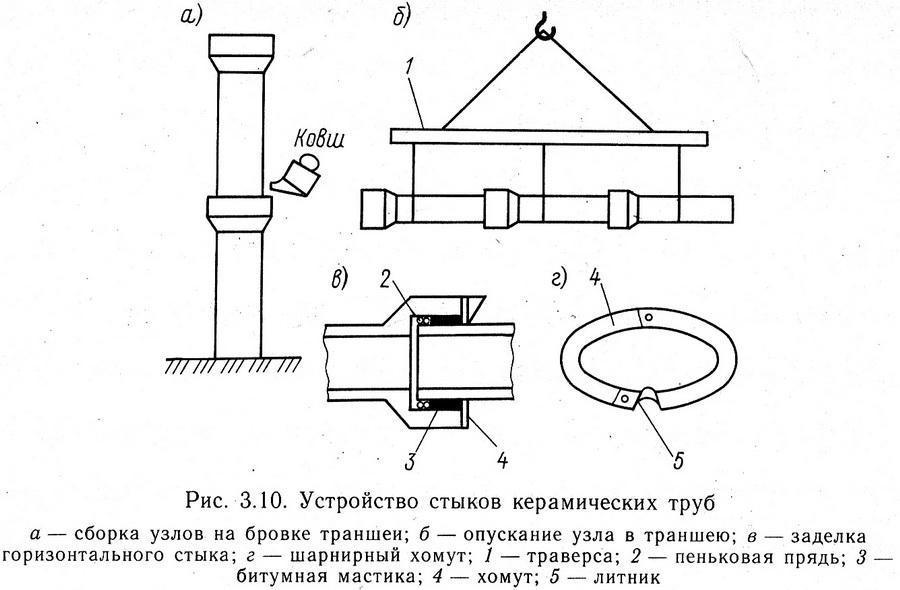 Соединение керамических труб
