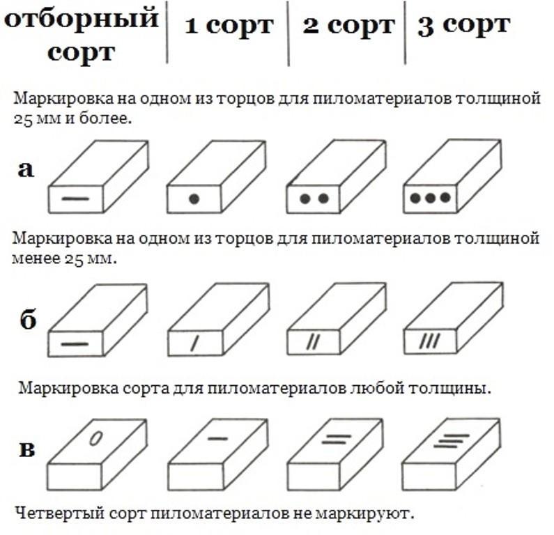 Сортность пиломатериалов маркировка)