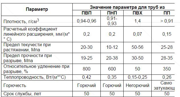 Сравнение труб