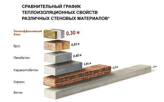 Сравнительная характеристика материалов