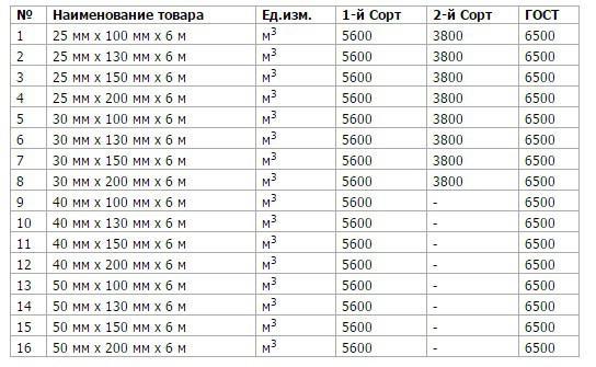 Стоимость доски