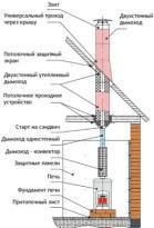 Схема банной печи и дымохода
