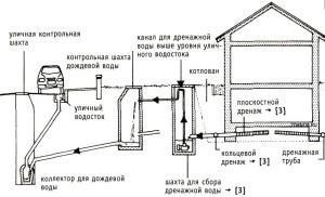 Схема дренажа вокруг дома с указанием месторасположения колодца