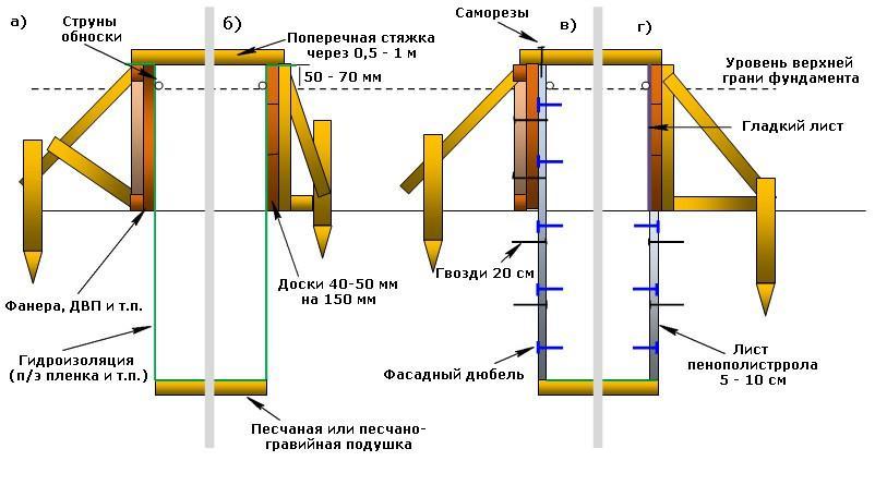 Схема опалубки с упорами