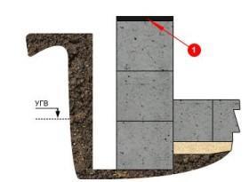 Схема отсечной горизонтальной гидроизоляции