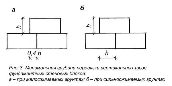 Схема перевязки блоков