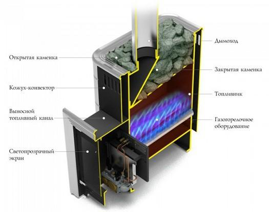 Схема работы газовой печи для бани