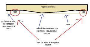Схема разметки неровной стены
