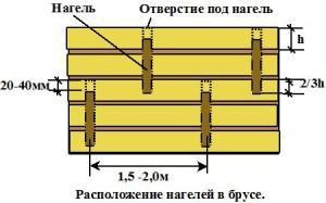 Схема расположения нагелей в брусе