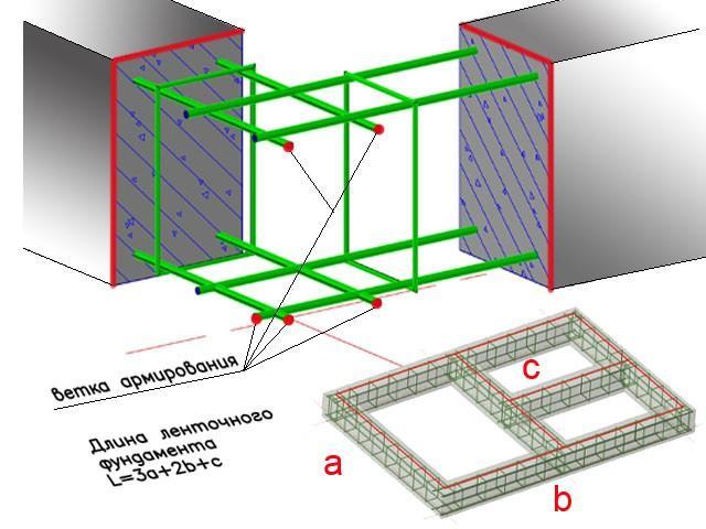 Схема расчета сборного ленточного фундамента