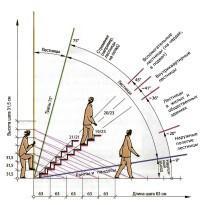 Схема угла наклона лестницы