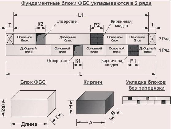 Схема укладки блоков