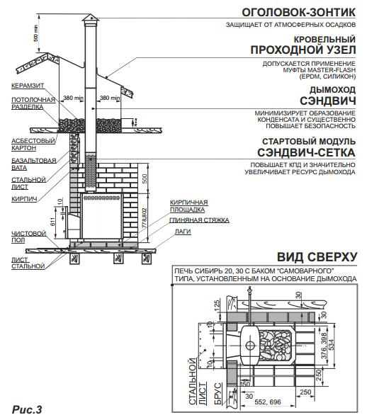 Схема установки печи и дымохода