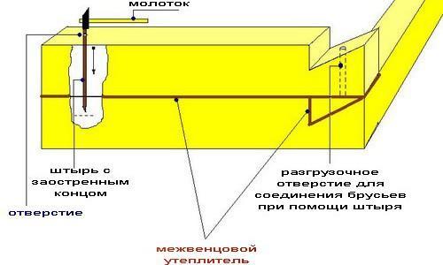 Схема установки штырей и укладки утепилетеля