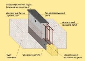 Схема устройства горизонтальной гидроизоляции