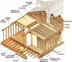 Схема устройства каркасной бани