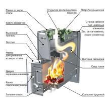 Схема устройства металлической печи для бани