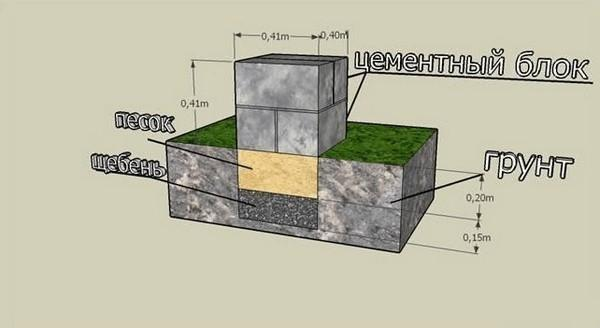 Схема устройства столбчатого фундамента из блоков