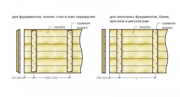 Схема щитов опалубки
