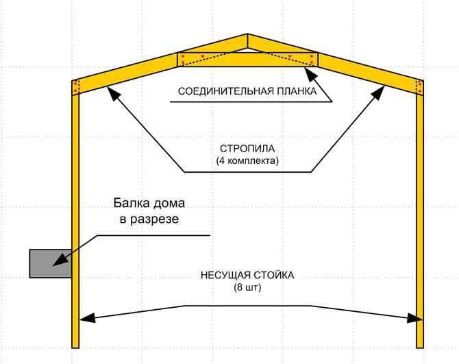 Схема экономичного навеса