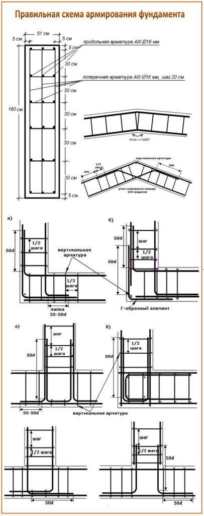 Схемы вязки арматуры