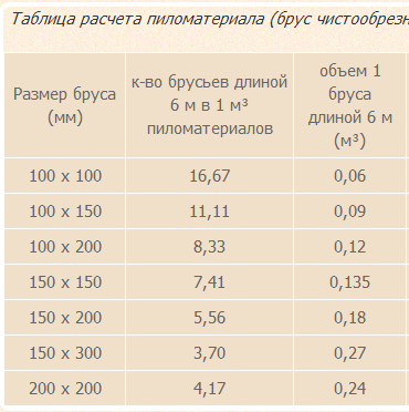 Таблица расчета пиломатериала (брус)