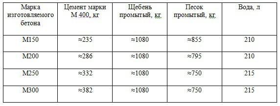 Таблица №2