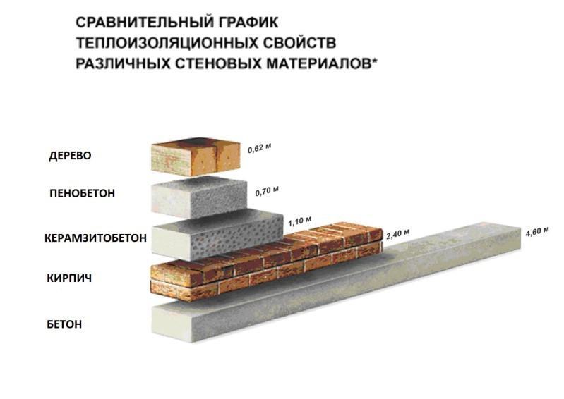 Теплоизоляционные свойства материалов