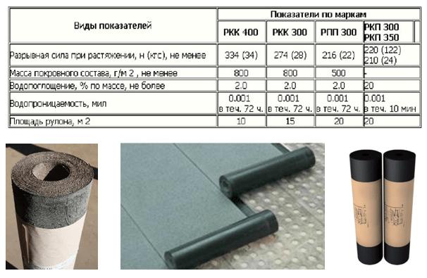 Технические характеристики разных марок