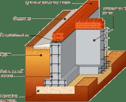 Технология закладки монолитных ленточных фундаментов