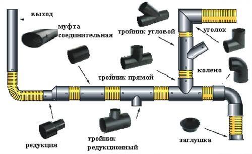 Трубы для внутренней канализации бани