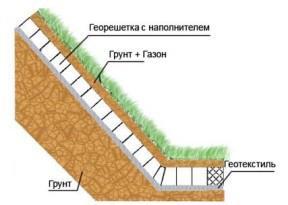 Укрепление и защита грунта
