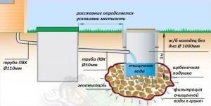 Упрощенная схема наружной канализации