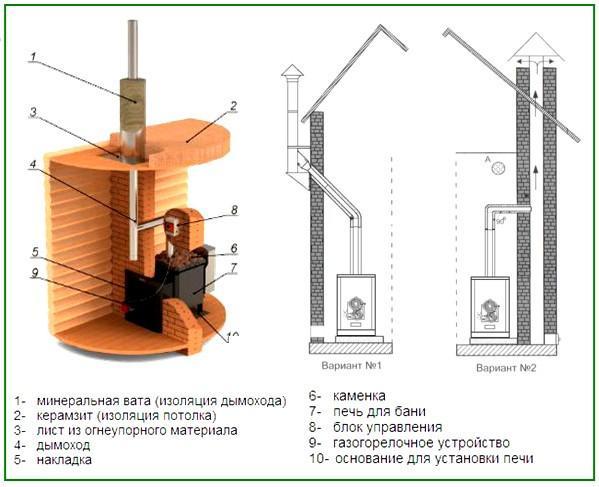 Установка газовой печи в баню - проект