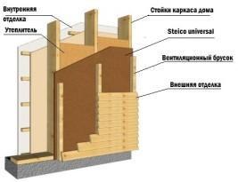 Утепление каркасной стены бани изнутри