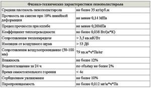 Физические характеристики пенополистирола