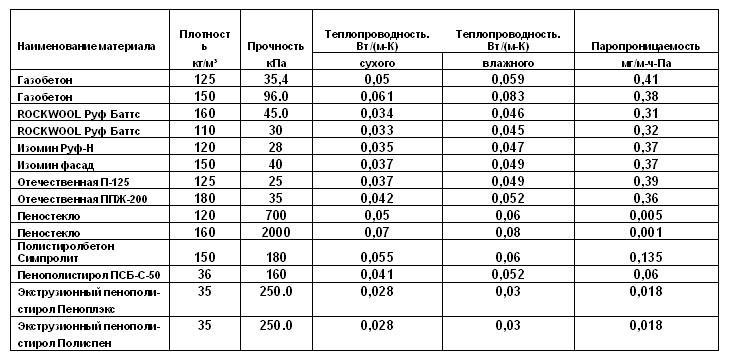 удельный вес пеноплекса