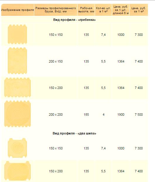 Цены на профилированный брус естественной влажности