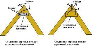Шаблон делают из досок шириной равной ширине стропил