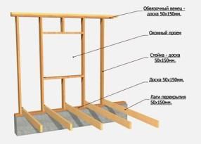 Шаг между силовыми элементами конструкции каркасного дома может быть принят от 0,5м до 1м