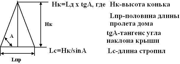 Другой способ определения угла ската кровли, заключается в определении соотнощения между высотой от перекрытия до конька и половиной ширины перекрытия