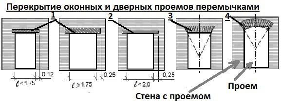 Перемычки: 1. Железобетонные 2. Из стального профиля или уголка. 3. Клинчатая кирпичная. 4. Арочная кирпичная.