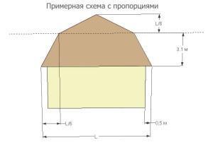 Ломаная мансардная крыша: определение пропорций