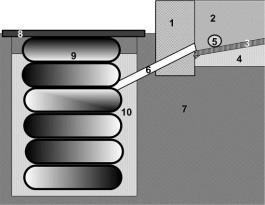 """1 - наружный фундамент бани, 2 - фундаментная перегородка между моечным и парным отделениями, 3 - бетонное покрытие сливной """"воронки"""", 4 - песчано-гравийная подушка, 5 - отверстие в перегородке для стока воды из парилки, 6 - сливная труба, 7 - грунт, 8 - крышка ямы, 9 - автомобильные шины б/у, 10 - фильтрующая засыпка"""