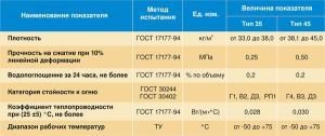 Технические характеристики плит из экструдированного пенополистирола стироплекс®