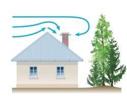 Тяга – это параметр дымохода, который отражает скорость движения дымовых газов в нем