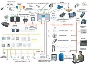Схема системы «умный дом» в полной комплектации