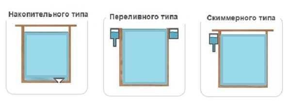 Варианты слива воды в купелях