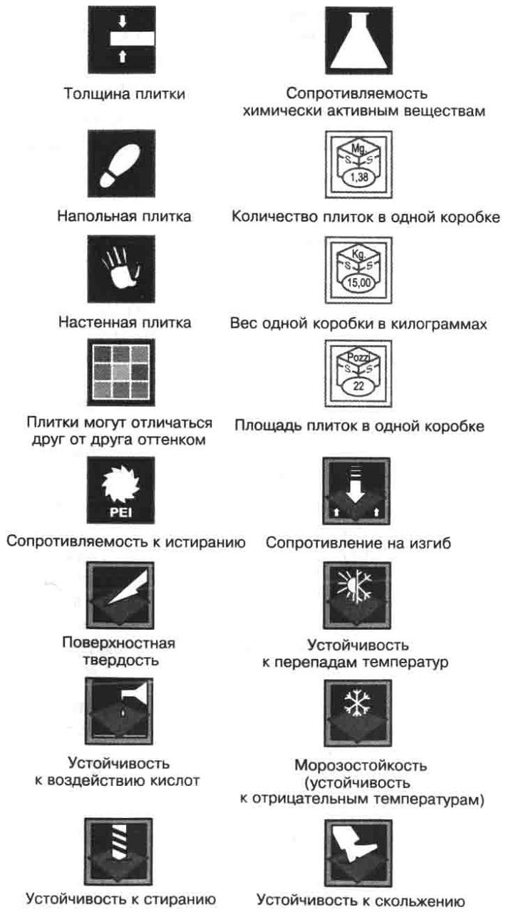 Таблица расшифровки символов маркировки плитки